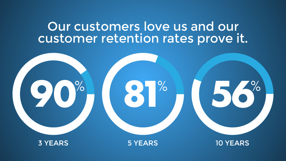 lighting technologies inc customer retention rates
