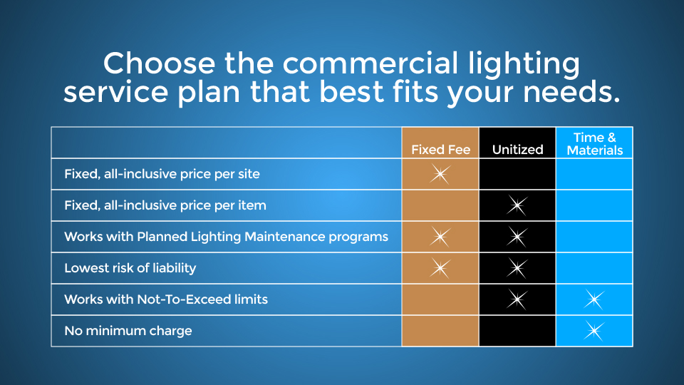 lighting technologies inc lighting plans graph